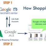 Step by Step Guidance of Google Shopping Campaigns