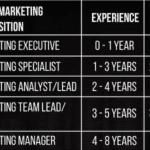6 Digital Marketing Jobs Roles and Salaries