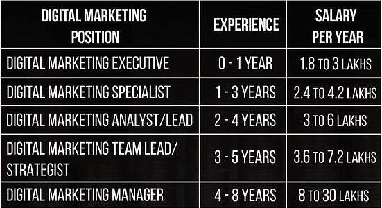Digital-Marketing-Salary