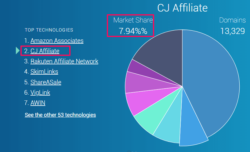 How-to-Become-Publisher-on-CJ-Affiliate-Platform
