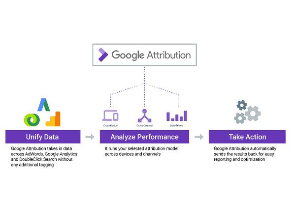 attribution-model-google-ads